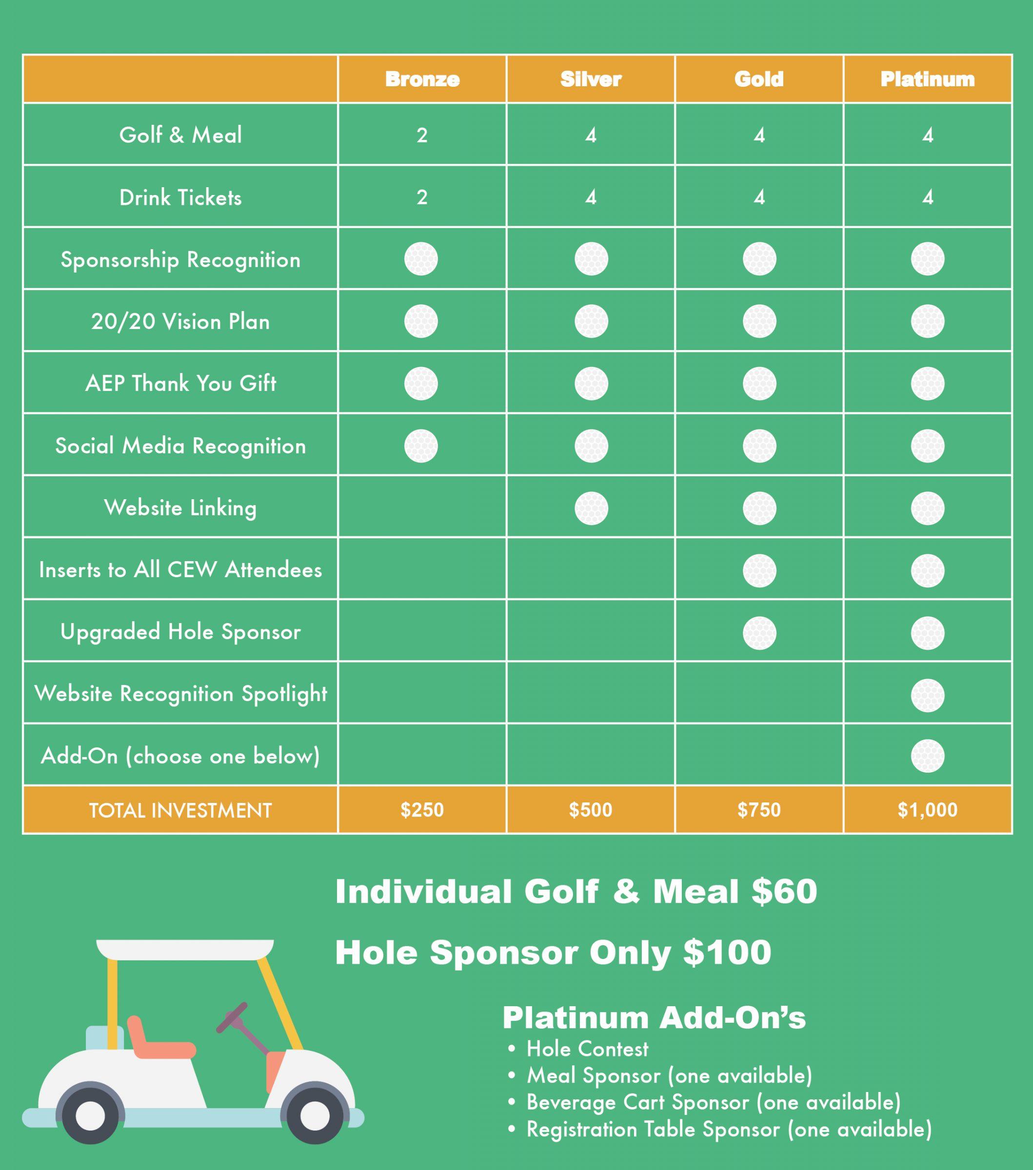 CEW-Golf-Sponsor-Chart-Graphic-2019